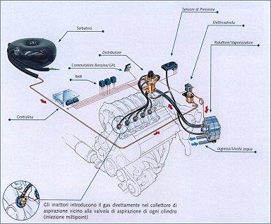 Газобалонное оборудование